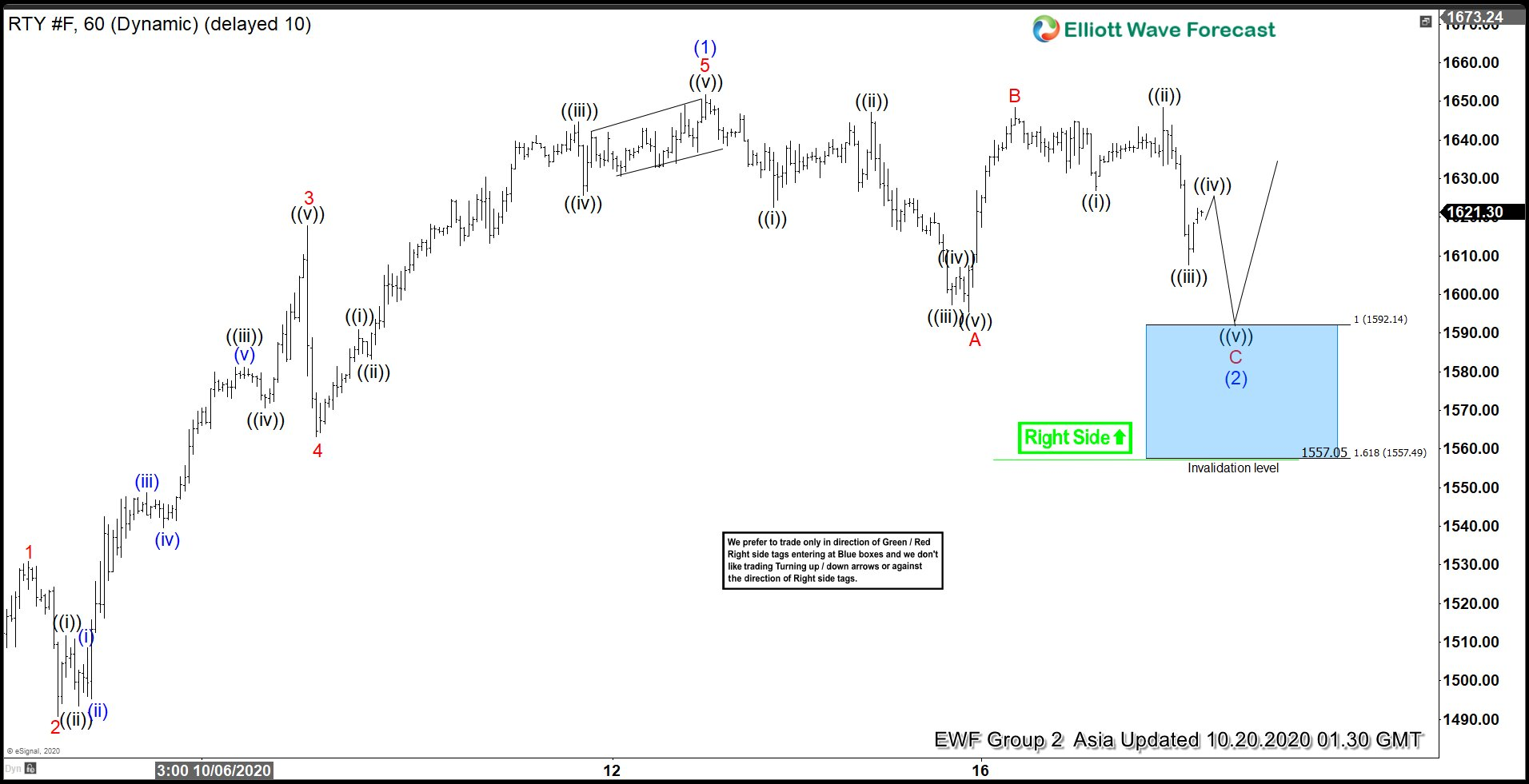 Elliott Wave View: Near Term Support for Russell 2000 Futures (RTY)
