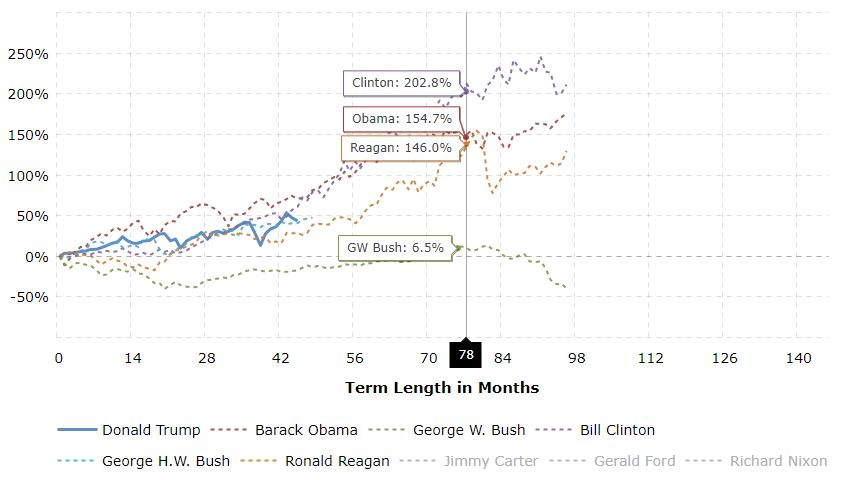 SP500 performance by President