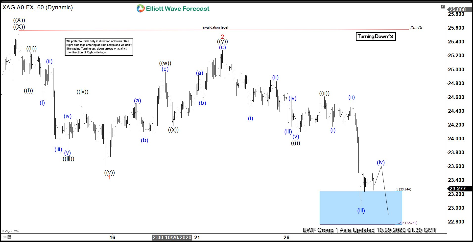 Elliott Wave View: Silver (XAGUSD) Correction May Extend