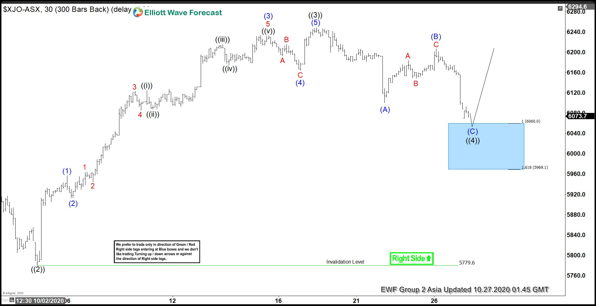 Elliott Wave View: ASX 200 Looking for Support