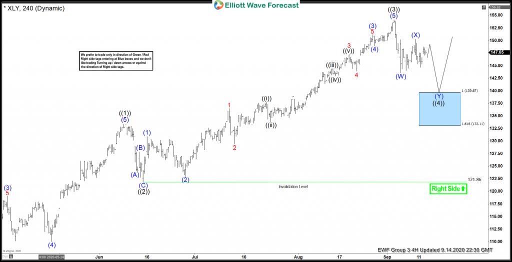 XLY Forecasting The Elliott Wave Bounce From Blue Box Area