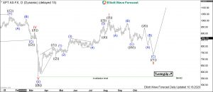 Platinum Elliott Wave Daily