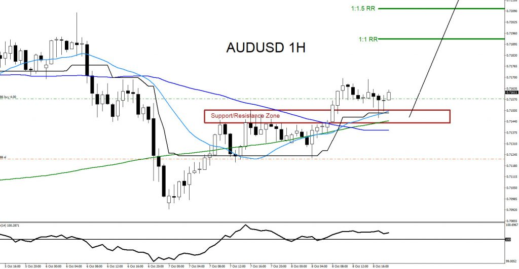 AUDUSD, forex, trading, elliottwave, elliott wave, market patterns, @AidanFX, AidanFX