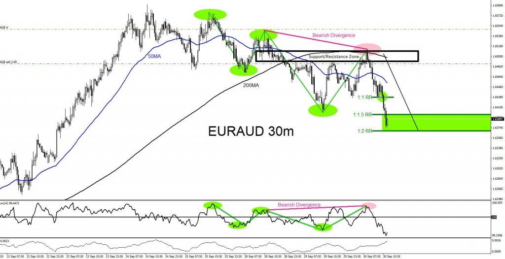 EURAUD, forex, trading, elliottwave, market patterns, @AidanFX, AidanFX