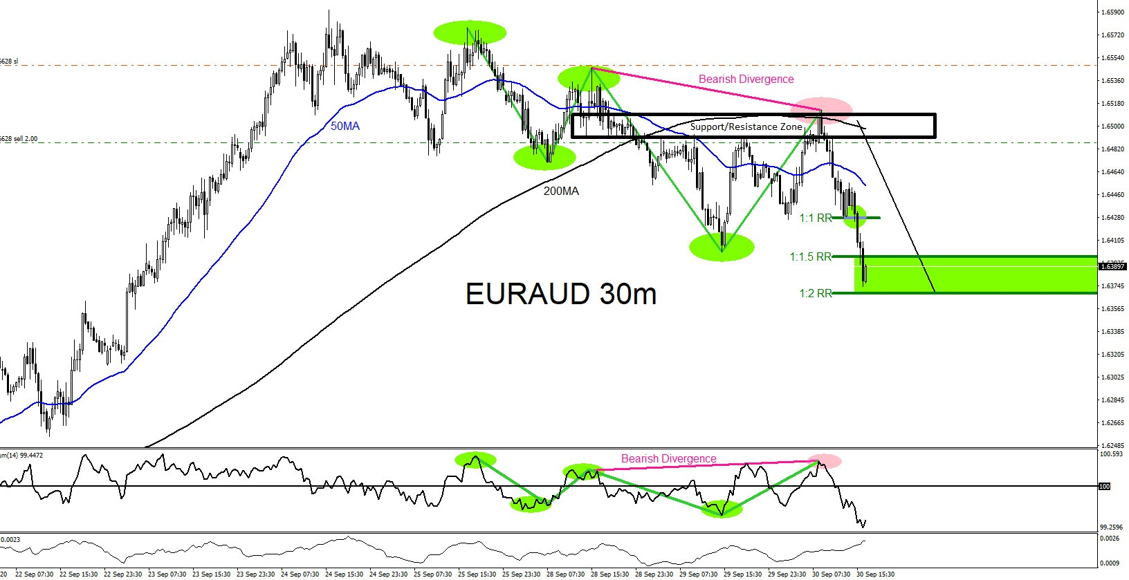 EURAUD : Trading the Move Lower