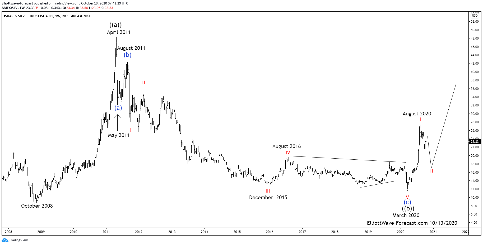 $SLV Ishares Silver Trust Larger Cycles and Elliott Wave
