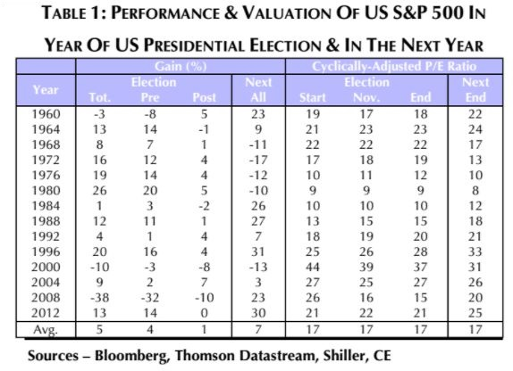 SP500 performance pre post election year