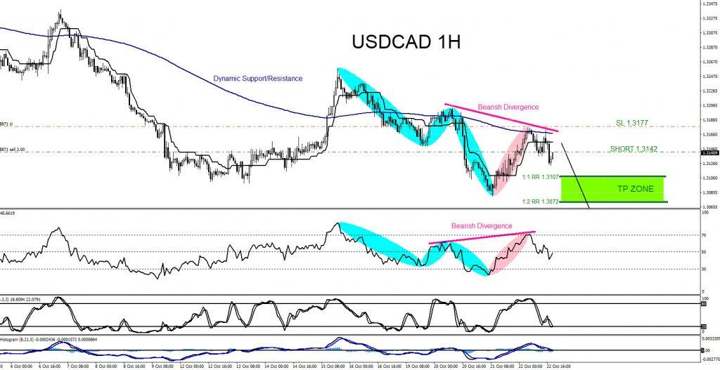 USDCAD, trading, elliottwave, market patterns, forex, @AidanFX, AidanFX