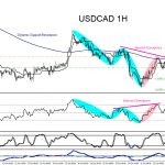 USDCAD : Will the Pair Extend Lower?