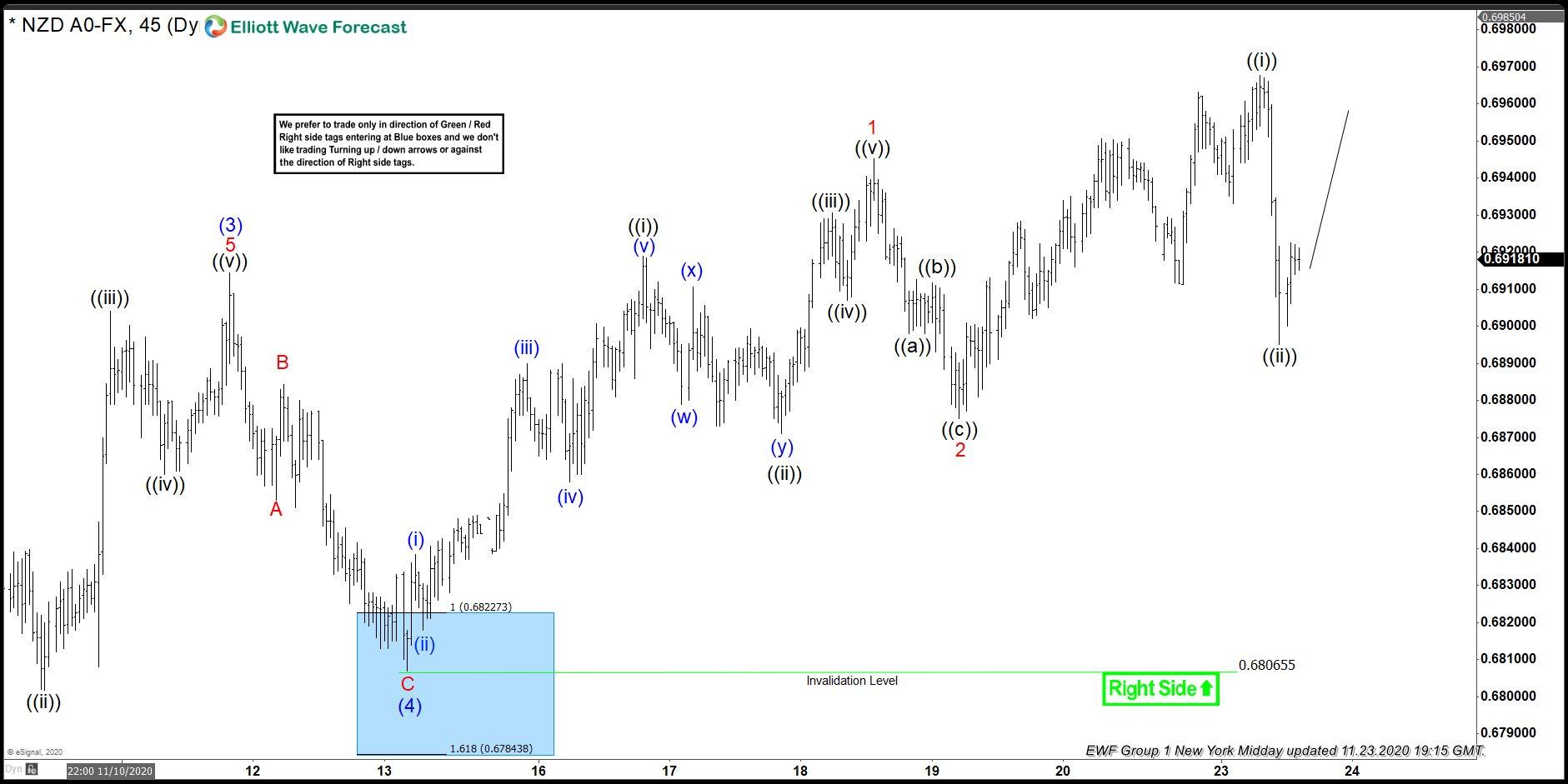 NZDUSD 23 November 1 Hour Elliott Wave Analysis