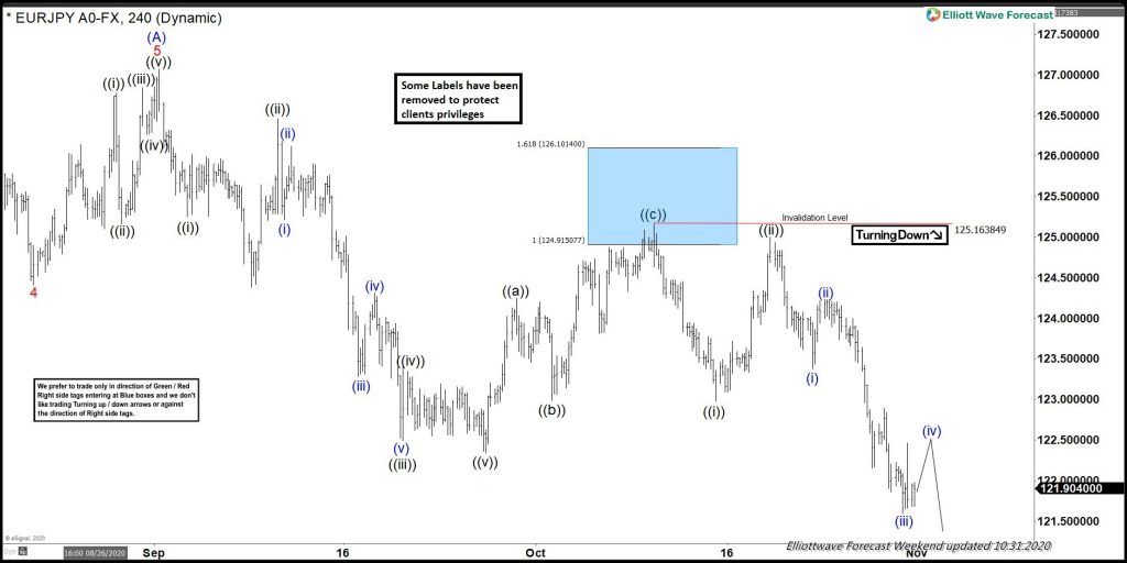 EURJPY Forecasting The Decline From Blue Box Area