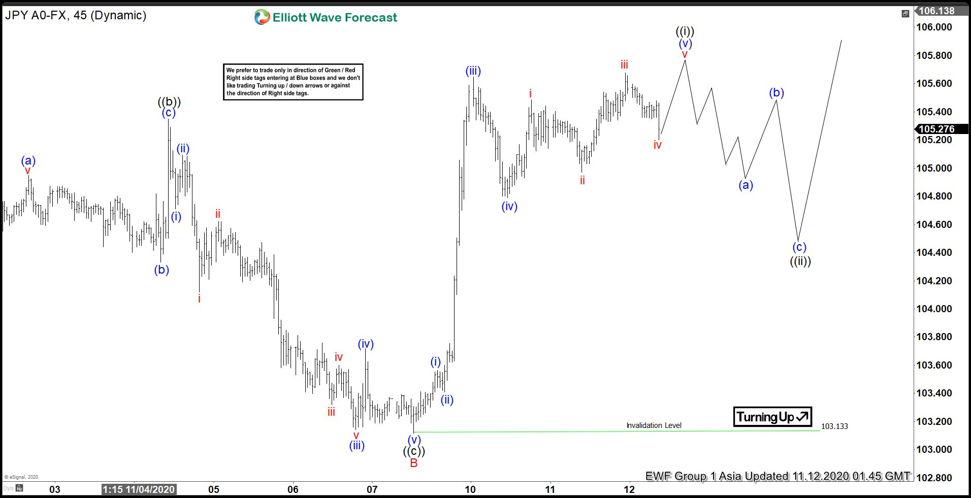 Elliott Wave View: USDJPY Rallies Higher Together with Indices