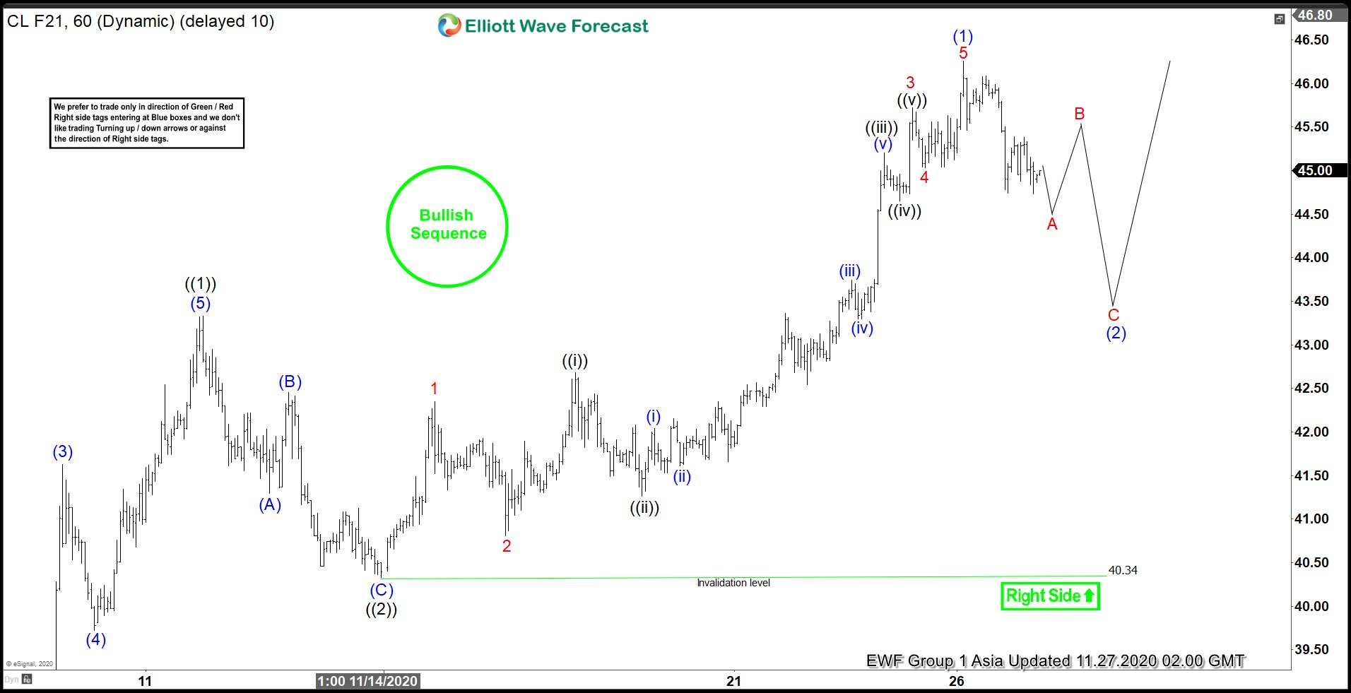 Elliott Wave View: Pullback in Oil Should Stay Supported