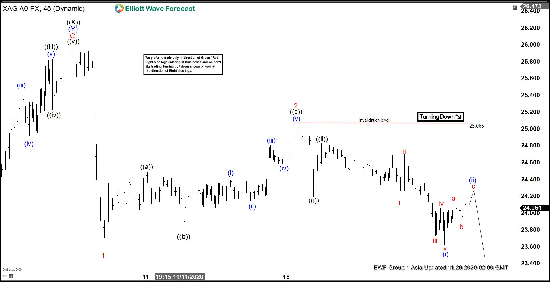 Elliott Wave View: Short Term Weakness in Silver Still Expected