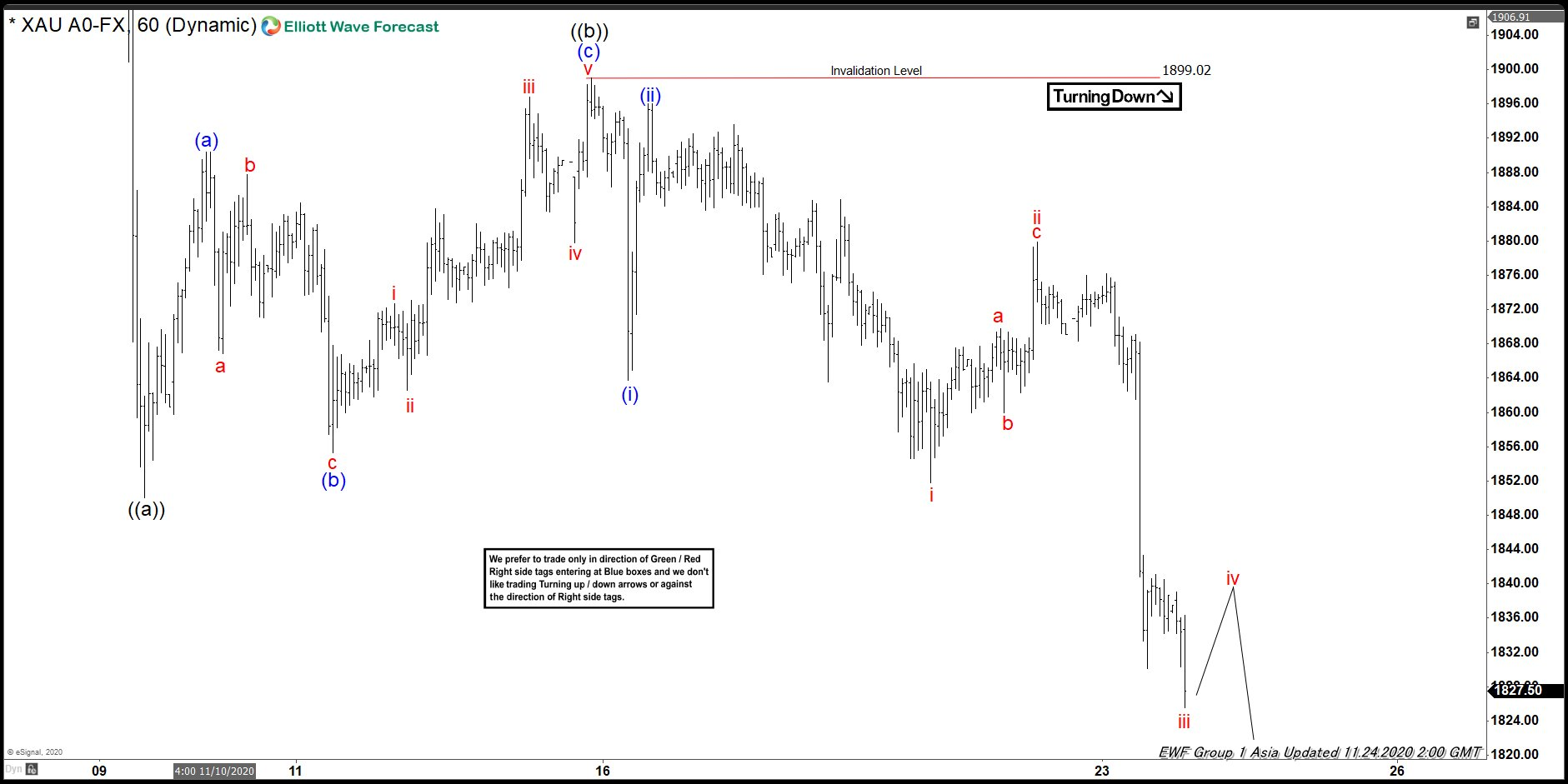 Elliott Wave View: Potential Target for Gold's Correction