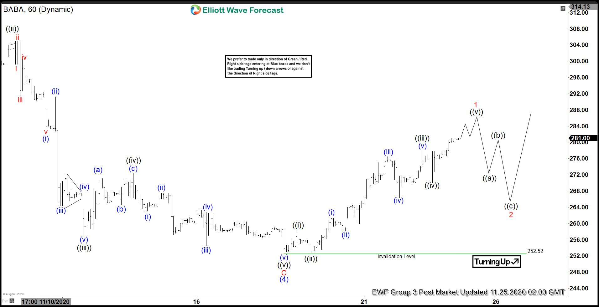 Elliott Wave View: New Bullish Cycle in Alibaba
