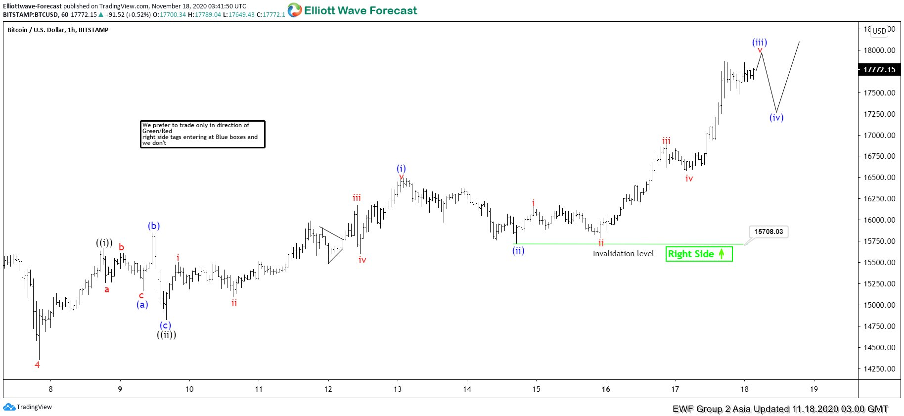 Elliott Wave View: Bitcoin Closing in to All-Time High
