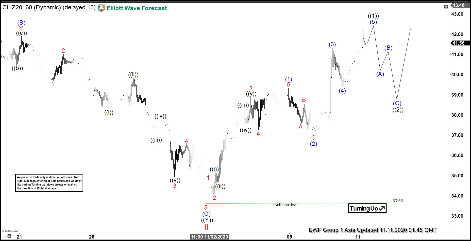 Elliott Wave View: Bullish Outlook in Oil (CL)