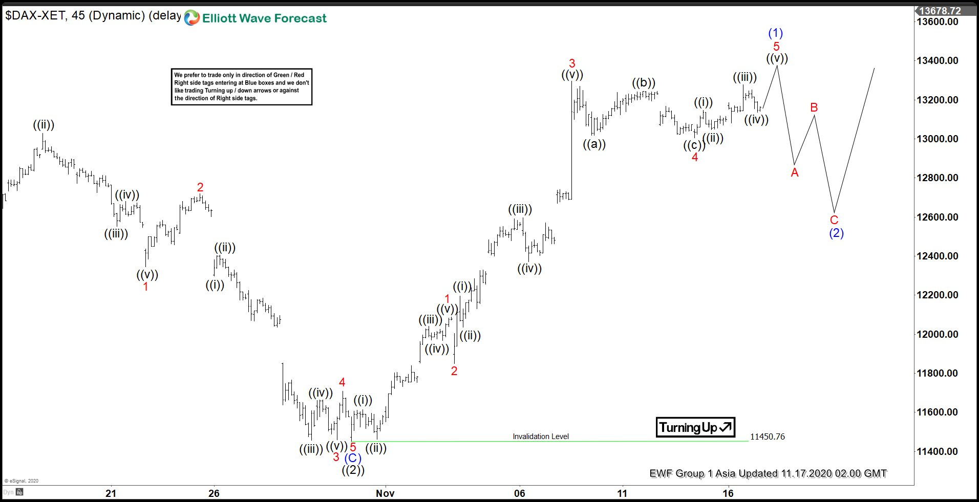 Elliott Wave View: DAX Impulsive Rally Suggests Buyers in Control