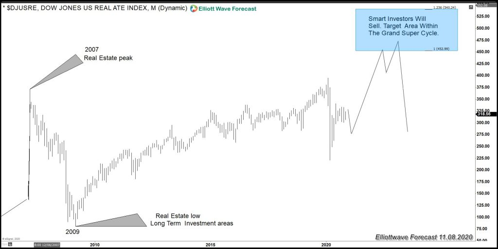 Dow Jones Real Estate Market (DJUSRE) Chart