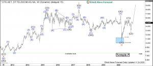 Deutsche Telekom Elliott Wave Weekly