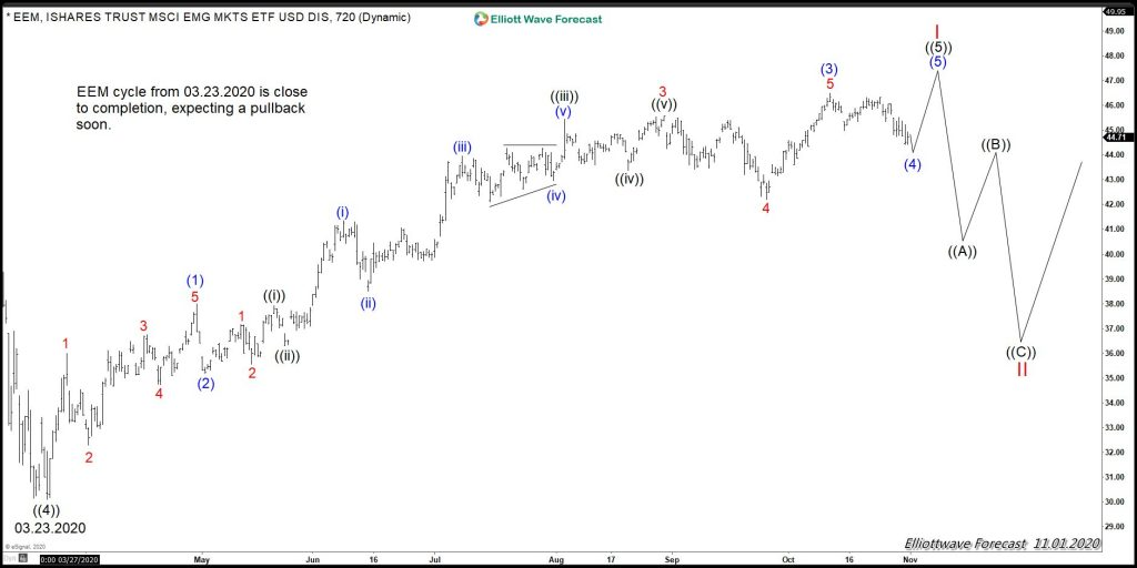 EME (Emerging Market ETF) Elliott Wave Chart