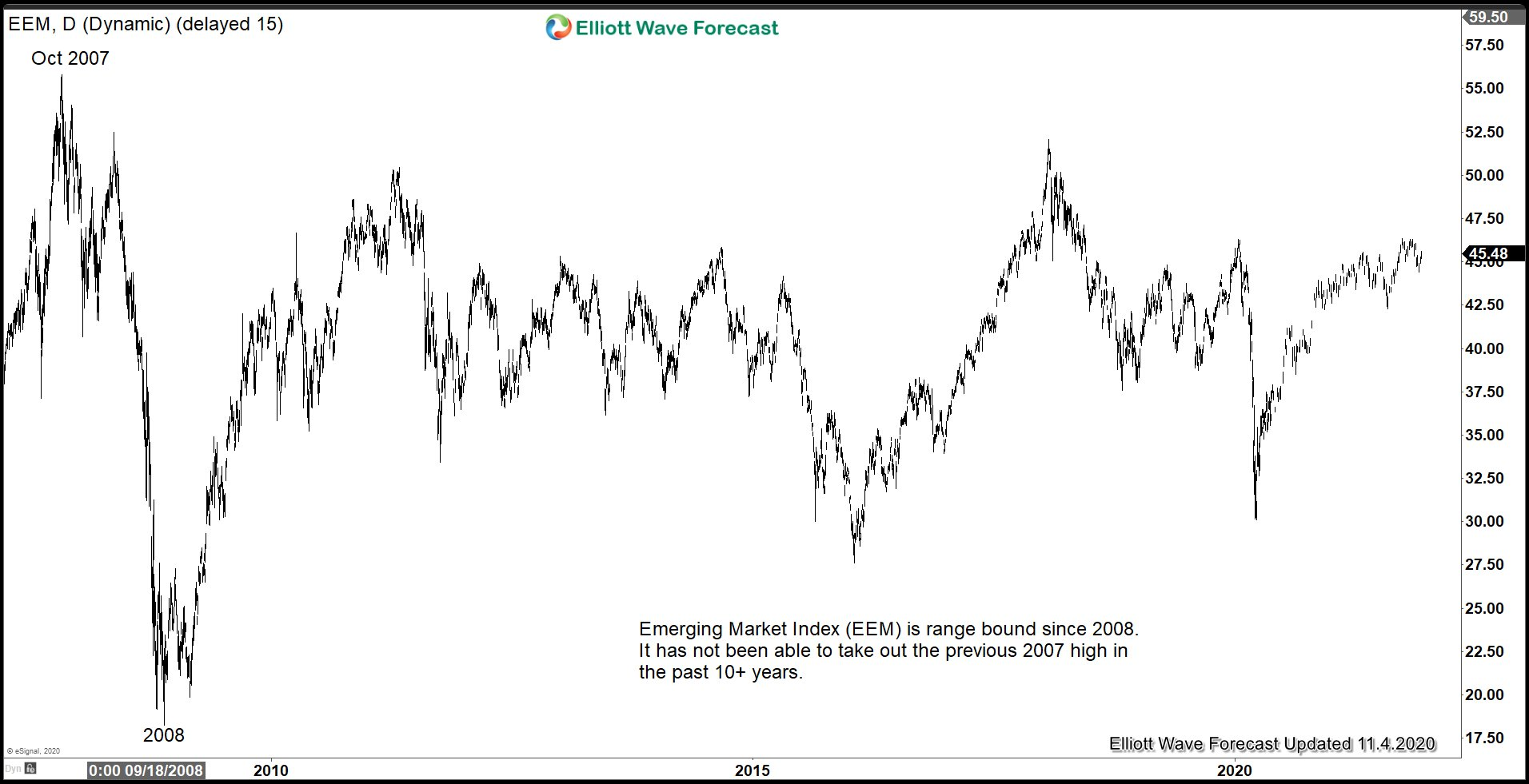 Emerging Market (EEM) Looking to Outperform US Indices