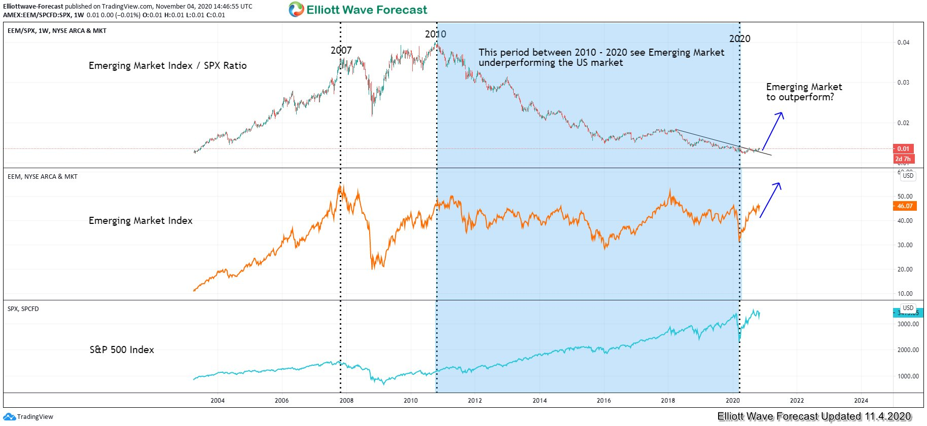 EEM and SPX ratio