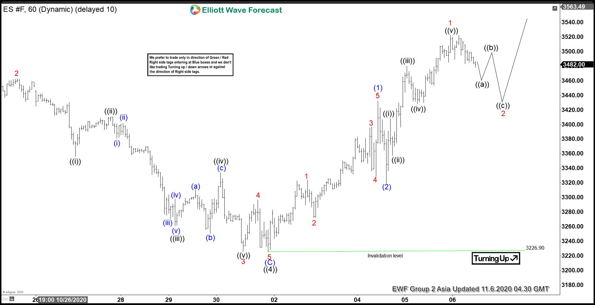 Elliott Wave View: S&P 500 E-Mini Futures (ES) Resumes Rally Higher