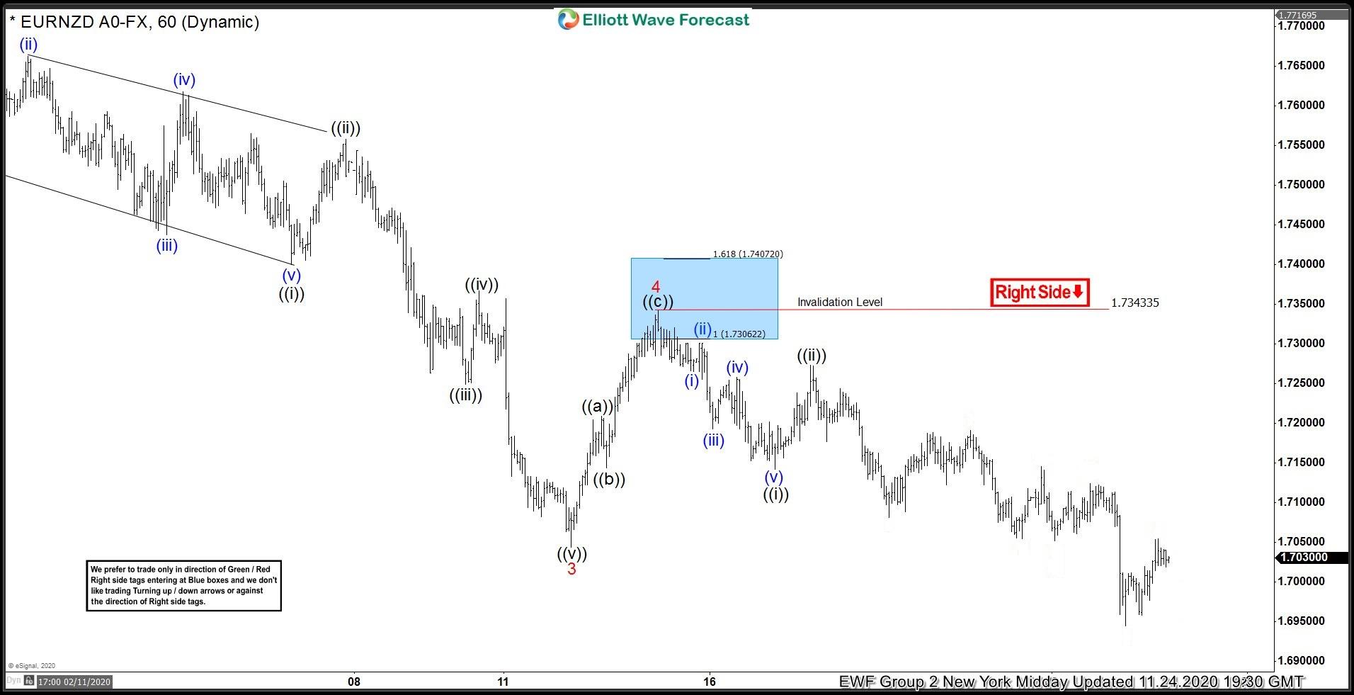 EURNZD 24 November 1 Hour Elliott Wave Analysis