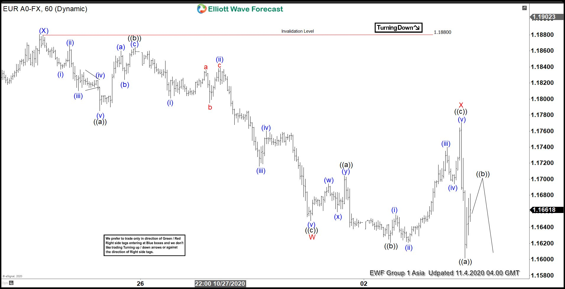 Elliott Wave View: EURUSD Looking for Support Soon