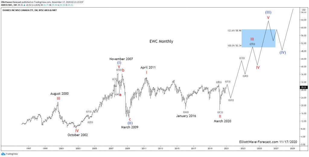 $EWC Canada ETF Long Term Cycles & Elliott Wave
