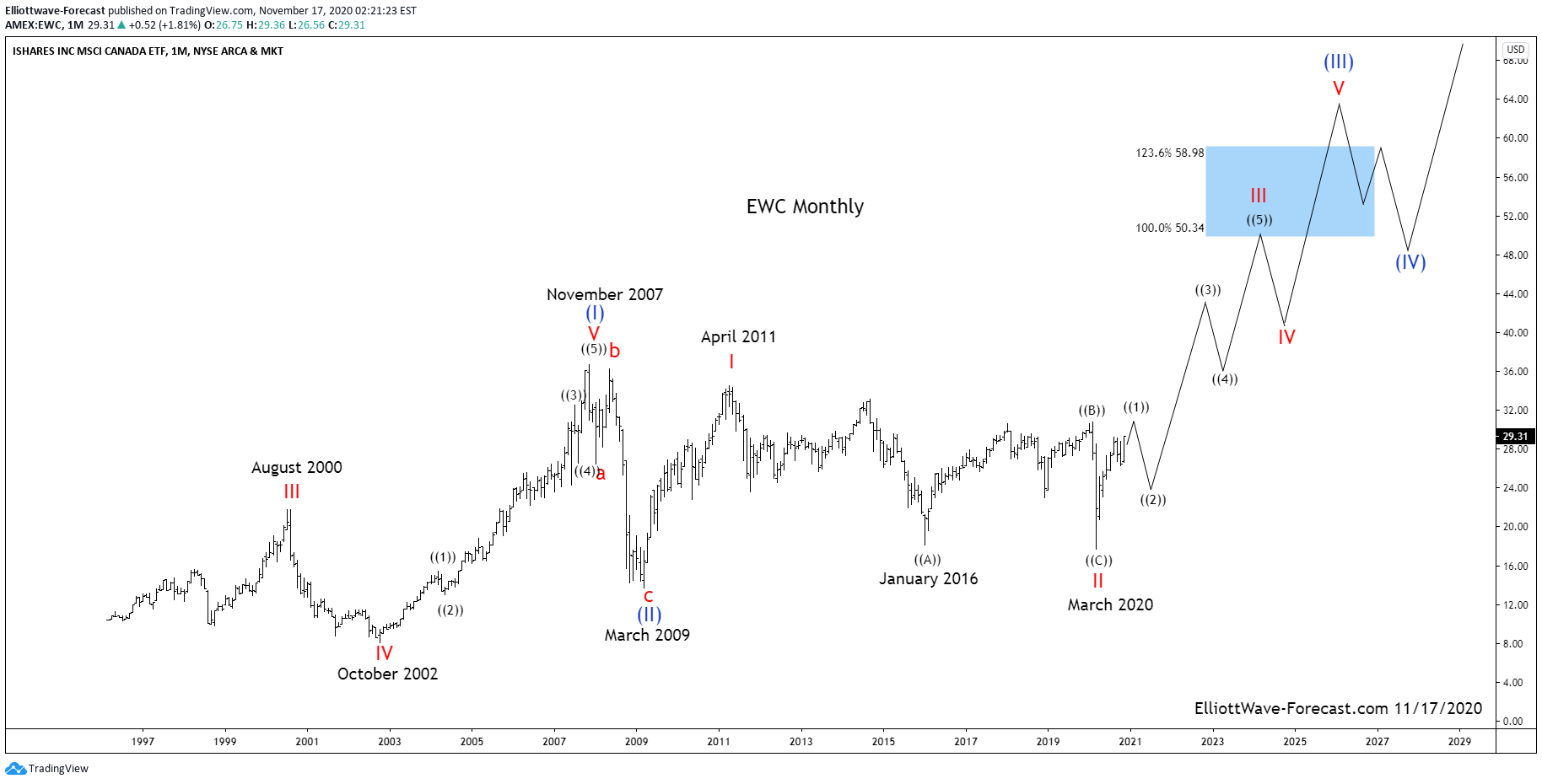 $EWC Canada ETF Long Term Cycles & Elliott Wave