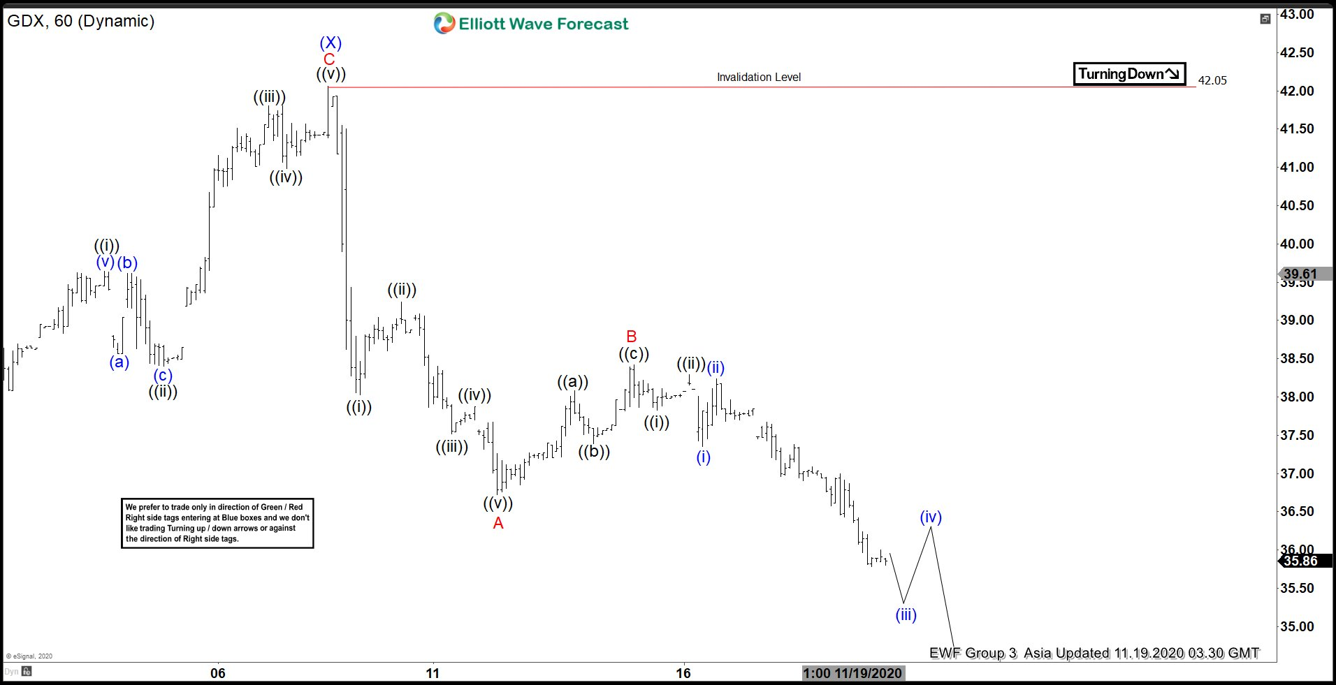 Elliott Wave View: GDX Correction Remains in Progress