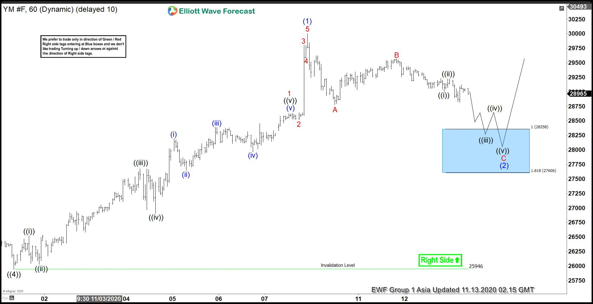 Elliott Wave View: Pullback in Dow Futures (YM) Should See Buyers