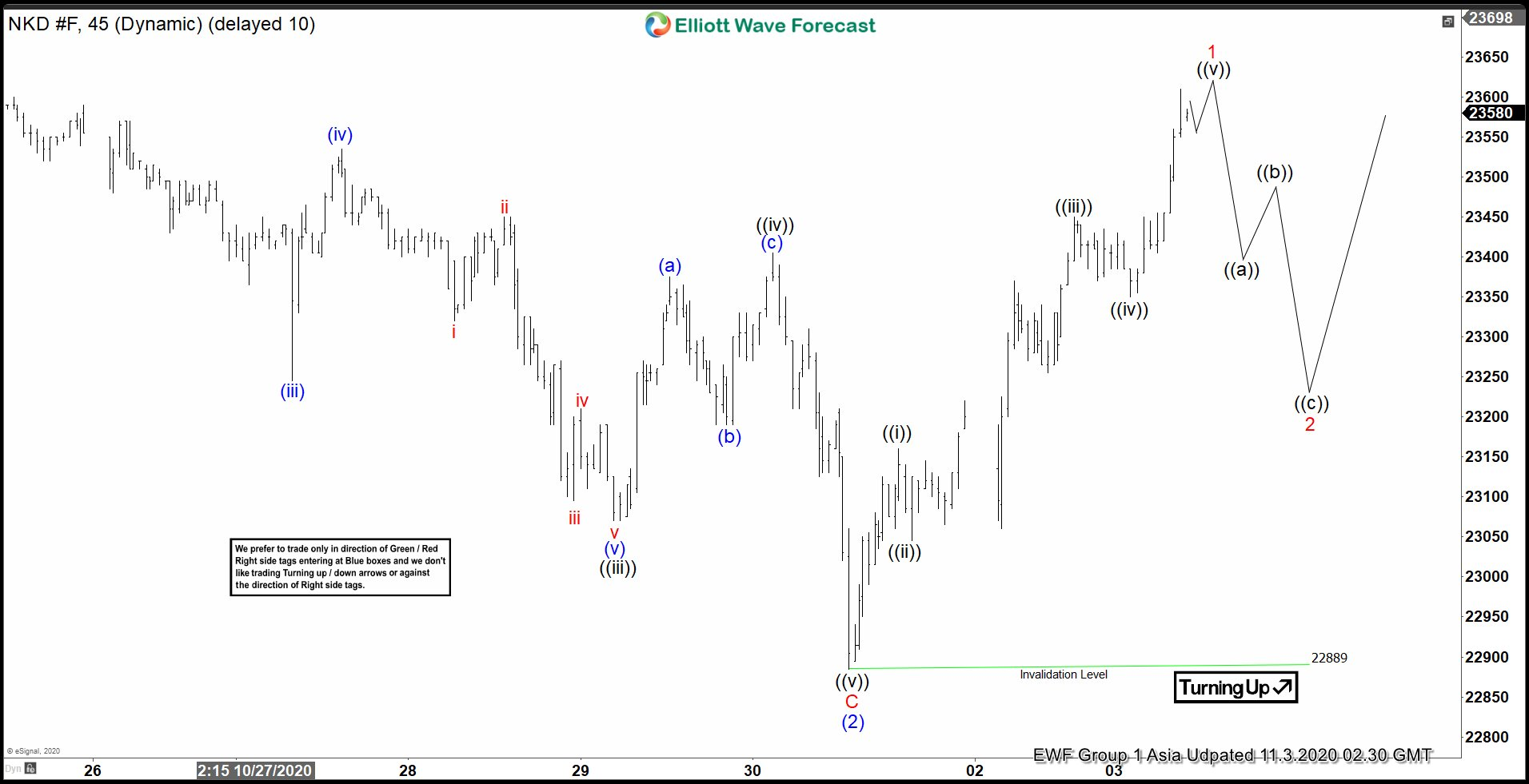 Elliott Wave View: Nikkei (NKD) Ready to Extend Higher