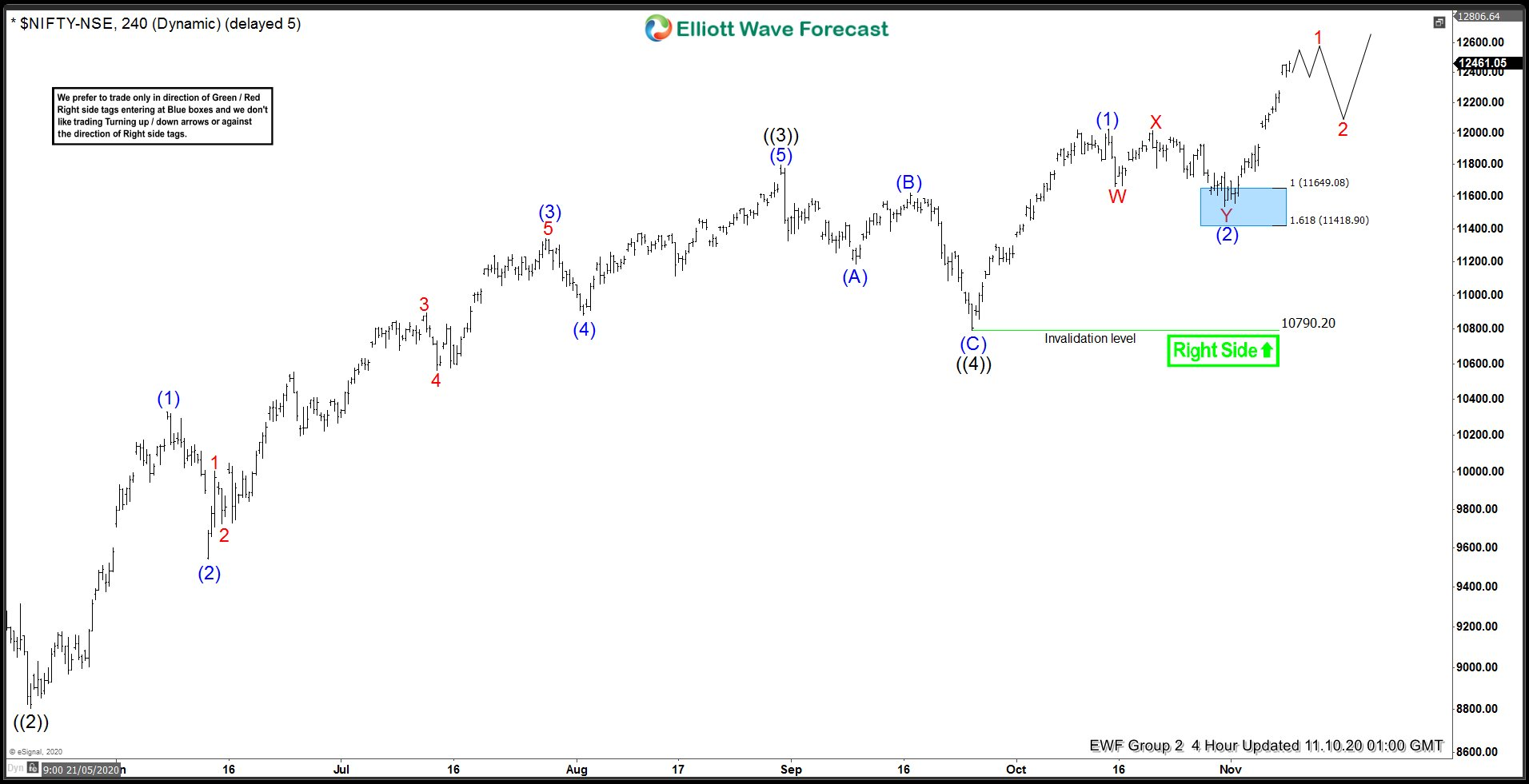Nifty 4 Hour Elliott Wave Analysis 11.9.2020