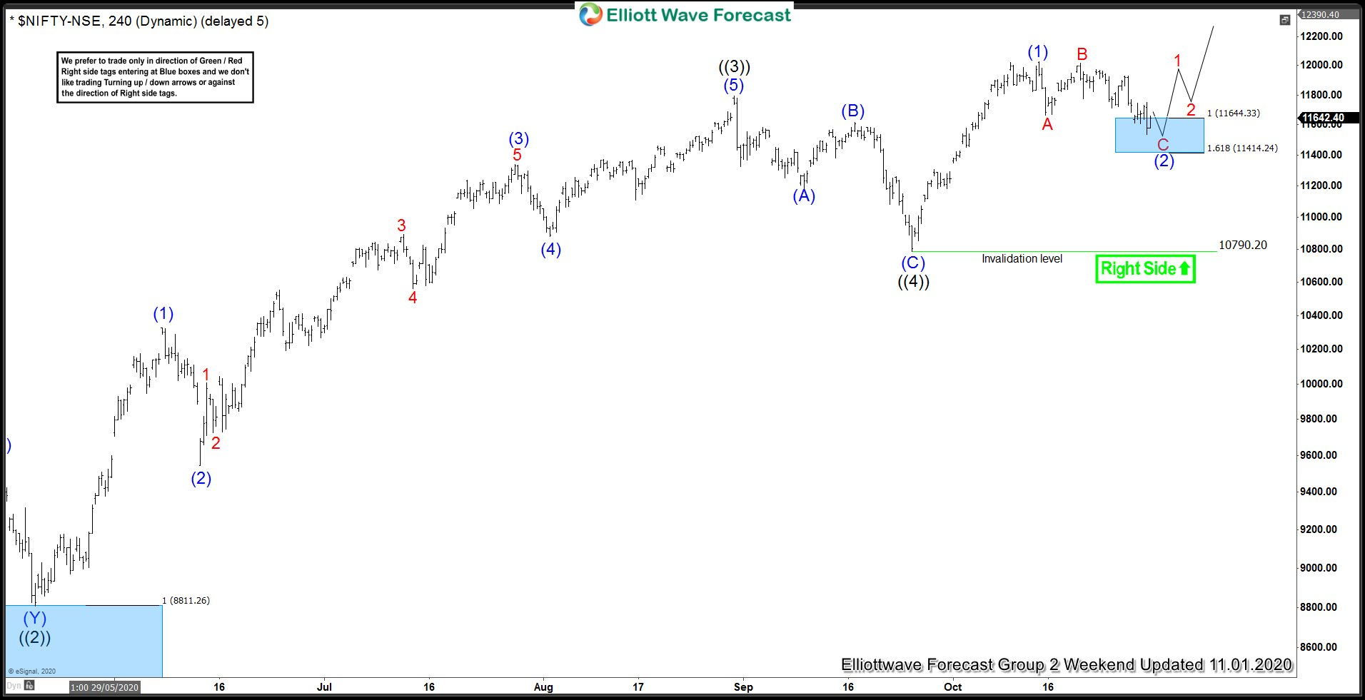 Nifty 4 Hour Elliott Wave Analysis 11.1.2020