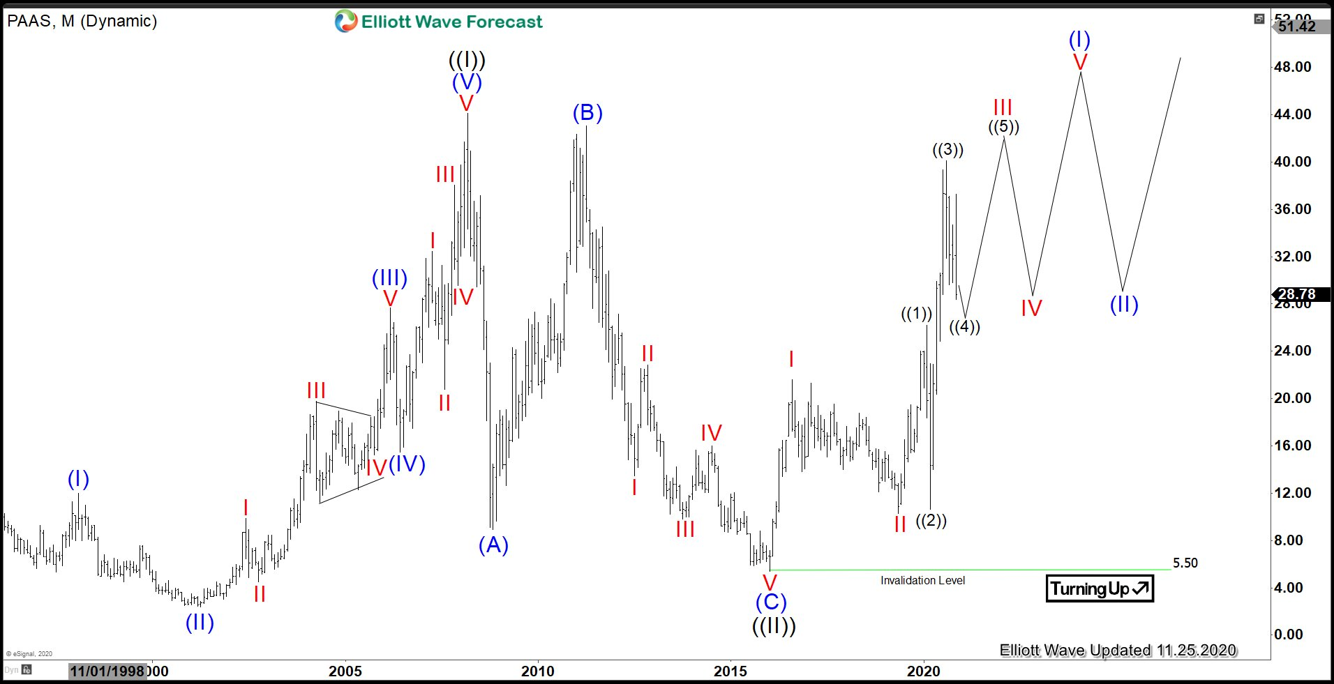 Elliott Wave View: Pan American Silver (PAAS) Correction Close to Completion