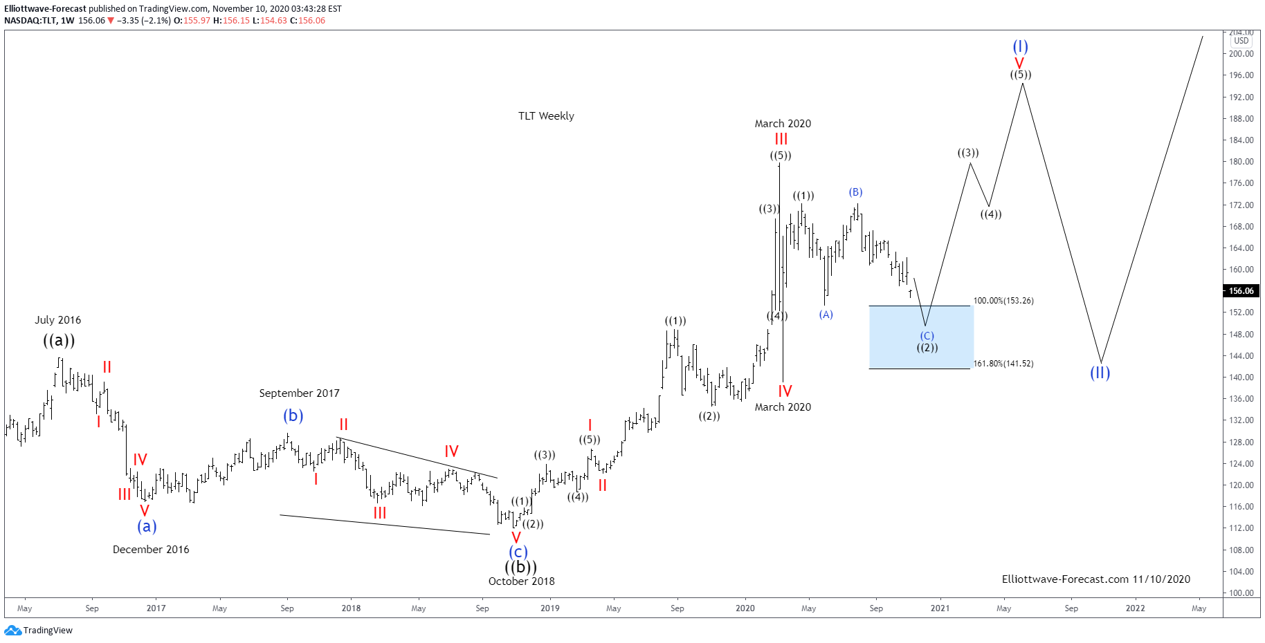 $TLT Long Term Cycles & Elliott Wave