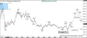 Soybean Oil Elliott Wave Weekly