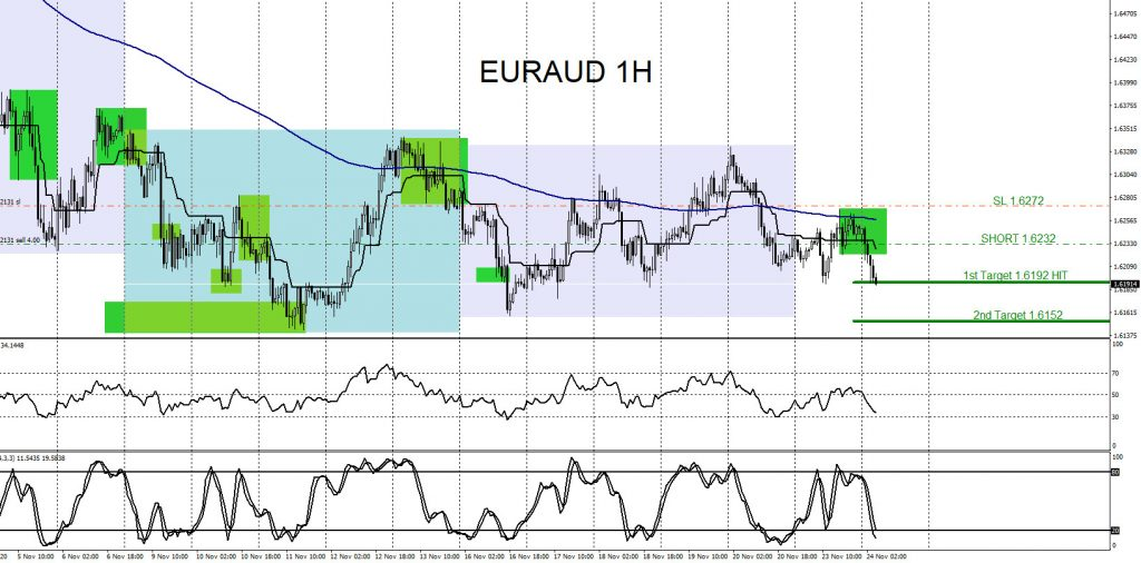 EURAUD : Trading with the Trend