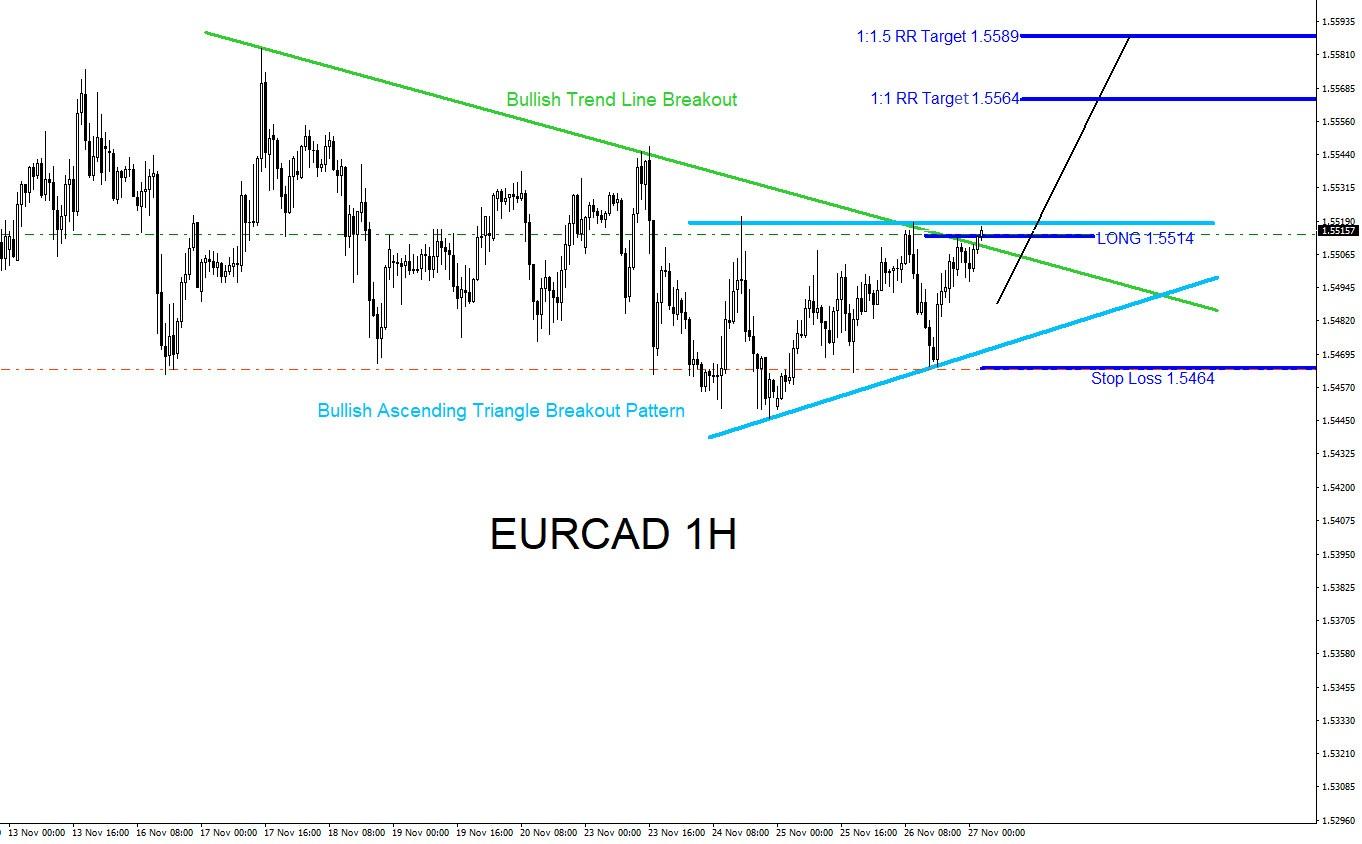 EURCAD, forex, trading, elliottwave, market patterns, @AidanFX, AidanFX