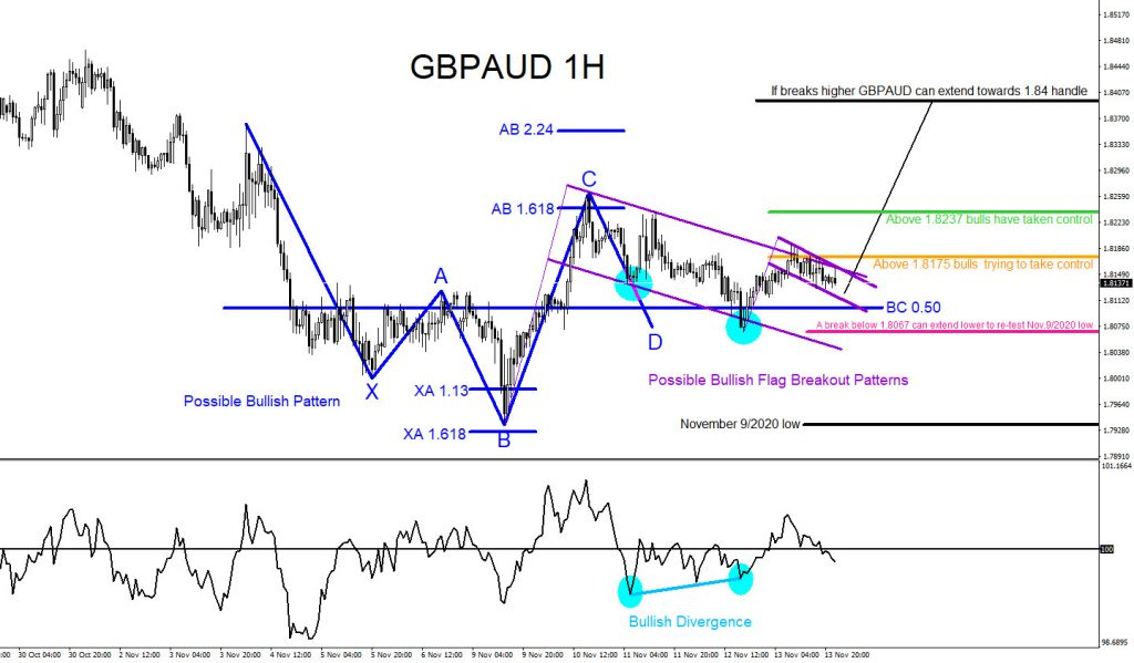 GBPAUD, forex, trading, elliottwave, bullish patterns, @AidanFX, AidanFX