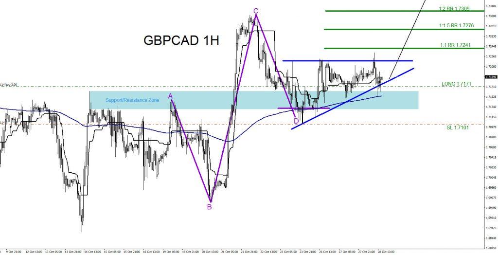 GBPCAD, forex, trading, elliottwave, market patterns, AidanFX, @AidanFX