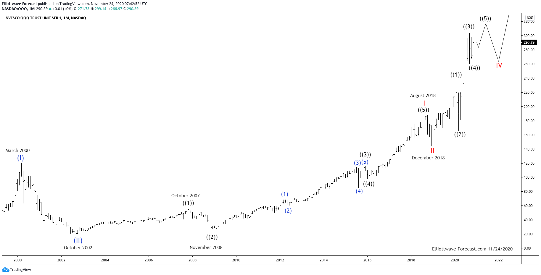 $QQQ Long Term Elliott Wave & Cycles