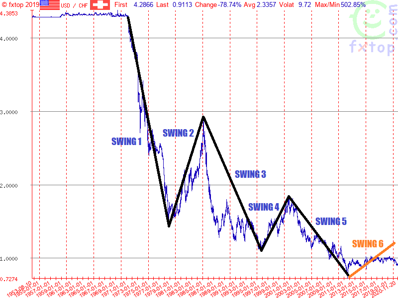 USDCHF Possible Long Term Structrures based in Elliott Wave Theory