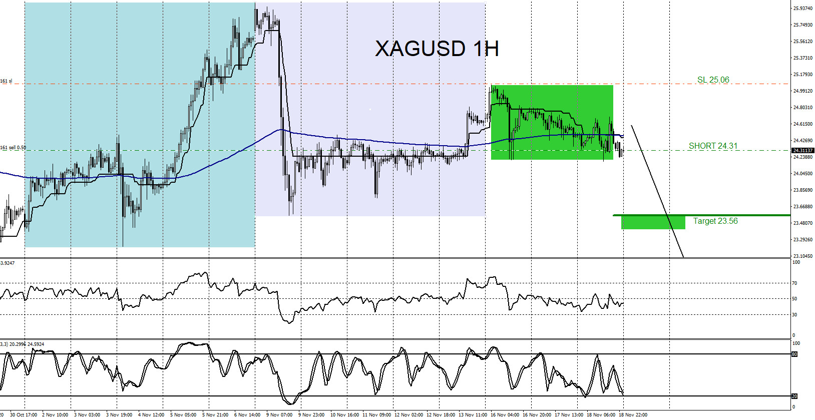 XAGUSD : Calling the Move Lower