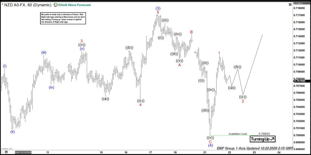 Elliott Wave View: NZDUSD Still Needs To Rally In Wave Five