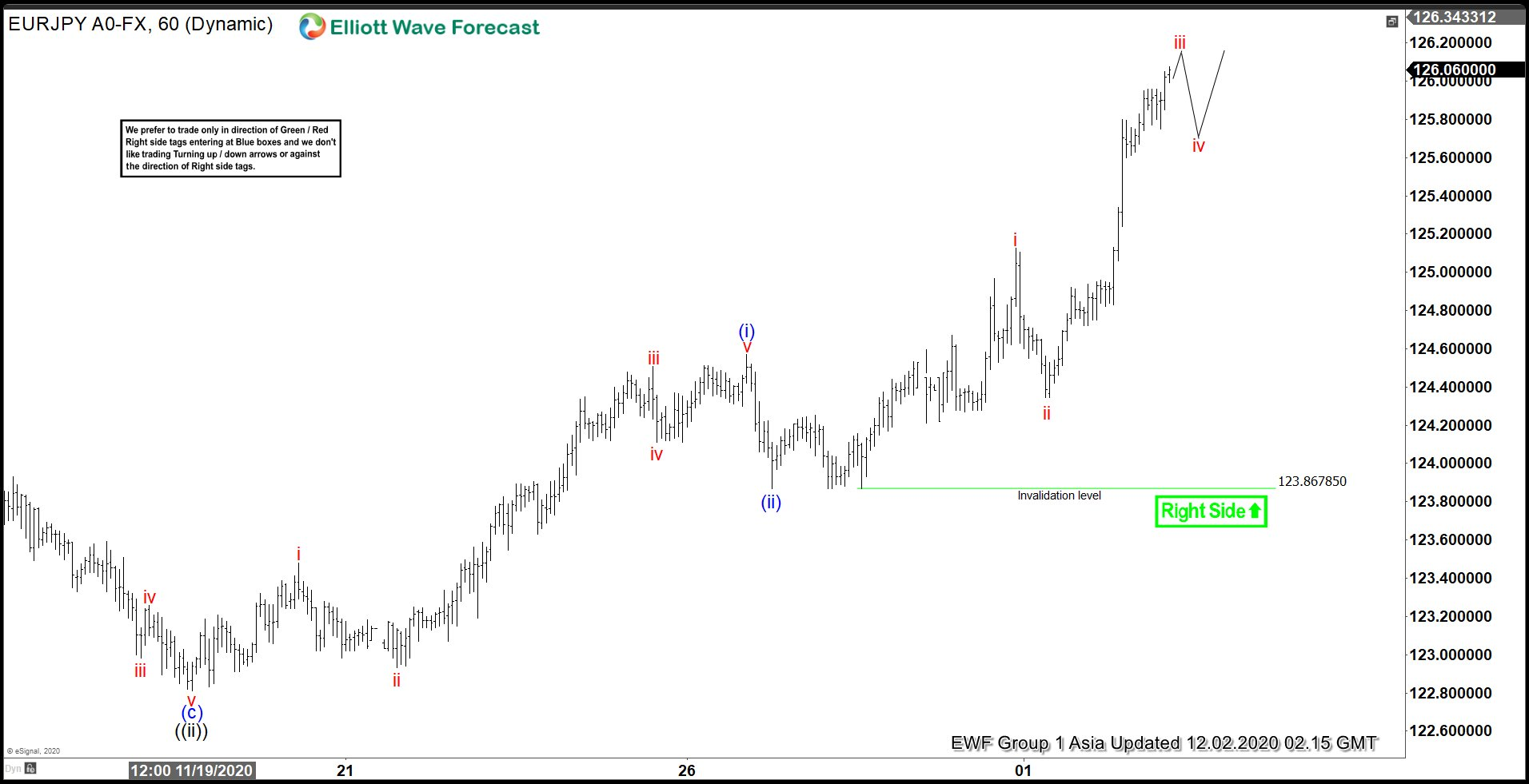 Elliott Wave View: EURJPY Ready for Next Bullish Leg